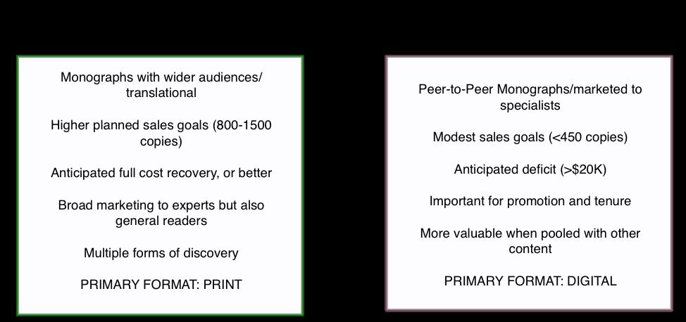Publishing Strategy Paths