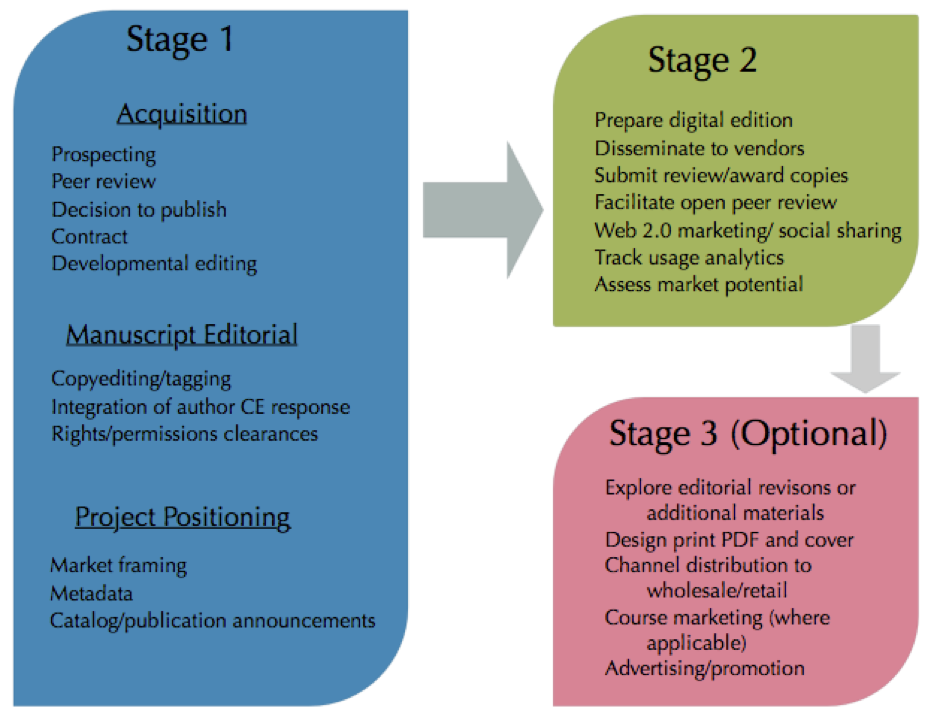 Publishing Stages